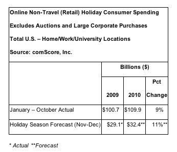 ComScore Online Christmas Spending