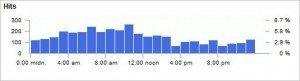Sawmill report on Googlebot activity