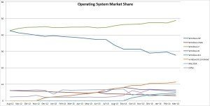 Windows 8 Adoption Remains Low Despite XP's Looming EOL. (click for larger view)