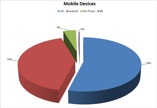 iOS is the most popular mobile OS, but not by too much. Android is right up there.