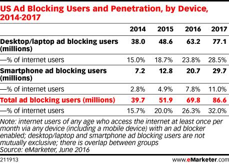 ad blocker usage 2017