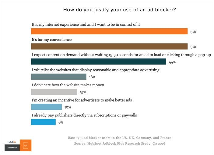 How people justify using ad blocking software
