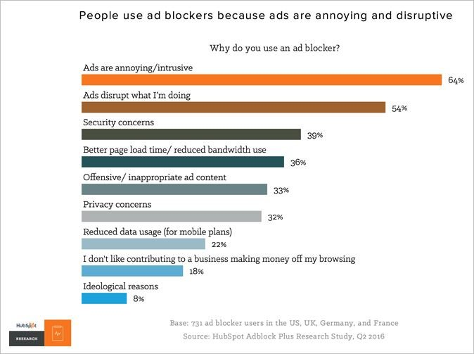 Blocking users who use plugins to block ads can break their trust