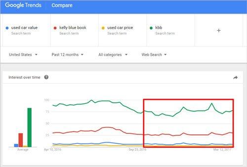 KBB Google Trends