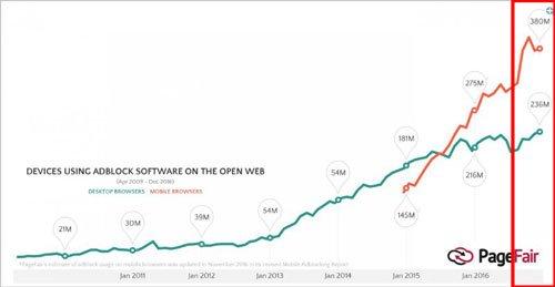 Pagefair ad blocking software usage