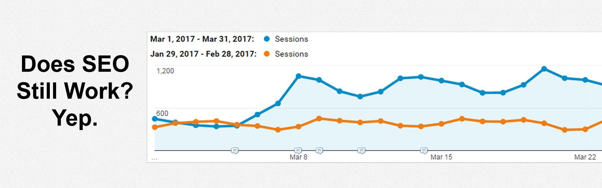 SEO is NOT dead. SEO works great if you know how.