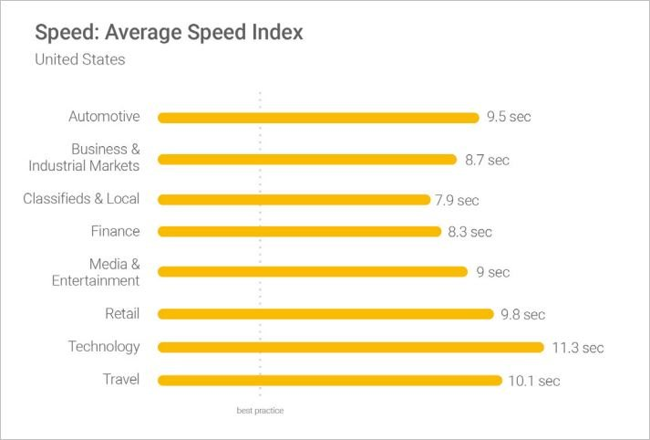 impact of site speed on ranking